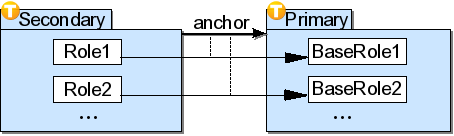 Team layering example